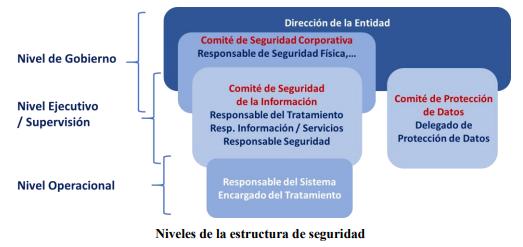 Niveles de la estructura de seguridad